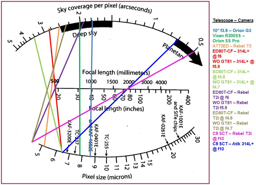 Gráfica para obtener la resolución de un equipo de astrofotografía (telescopio y cámara). Dibuje una línea comenzando en el tamaño del pixel de su cámara y que cruce el largo focal de su telescopio, hasta llegar a la resolución de su equipo.