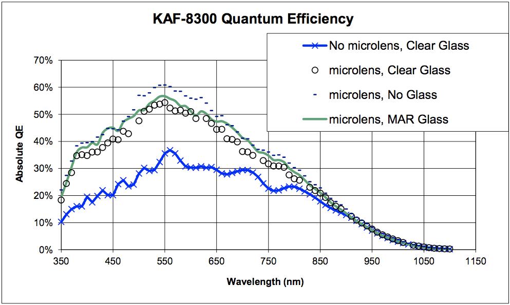 KAF-8300