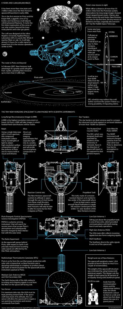 Los detalles de la sonda New Horizons y su misión. Crédito: Richard Johnson/Washington Post