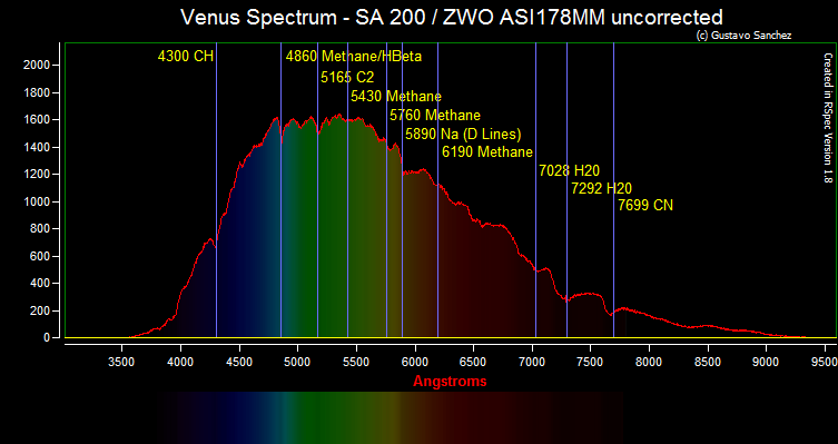 spectral imaging of the atmosphere pdf
